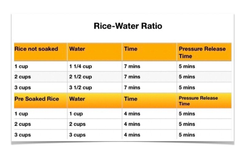 Rice water ratio chart for instant pot basmati rice